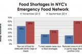 Hunger Remains Pervasive in the City